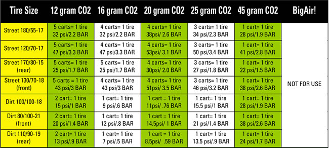 Chart of CO2 Cartridges